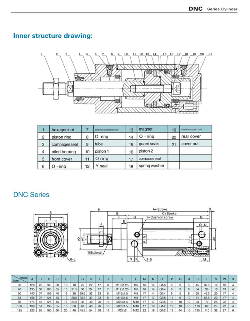 DNC Specification